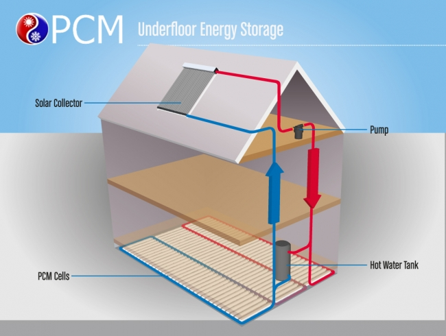 solar thermal heat storage and heat recovery programmes
