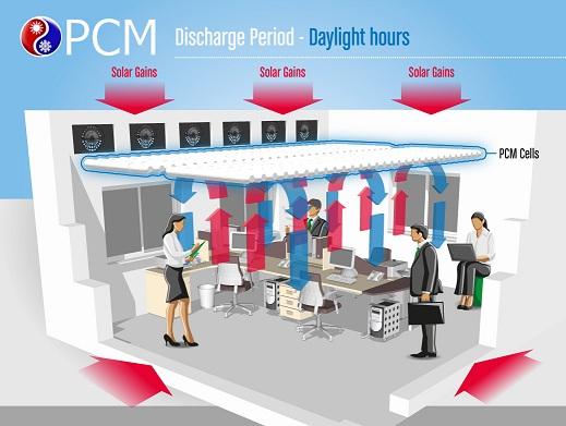 passive cooling pcm