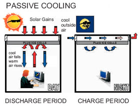 are run during hours of darkness freezing the pcm energy storage which ...